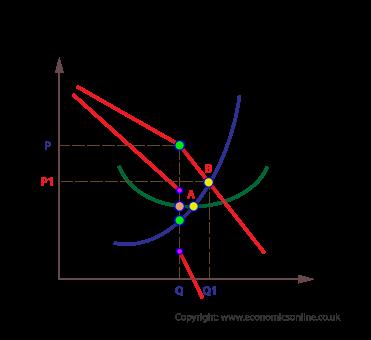 Inefficient oligopolies (http://www.economicsonline.co.uk/Business%20economics%20graphs/Oligopoly-inefficiency.png)