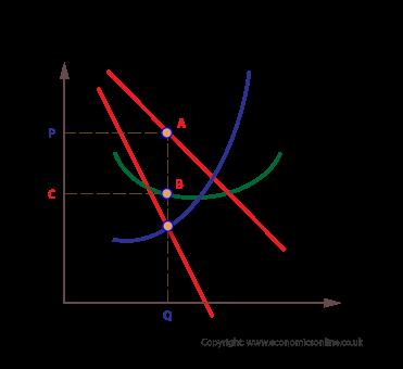 Monopolistic competition in short run (http://www.economicsonline.co.uk/Business%20economics%20graphs/Monopolistic-competition-in-the-short-run.png)