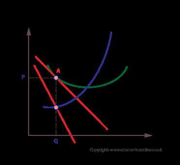 Monopolistic competition in long run (http://www.economicsonline.co.uk/Business%20economics%20graphs/Monopolistic-competition-in-long-run.png)