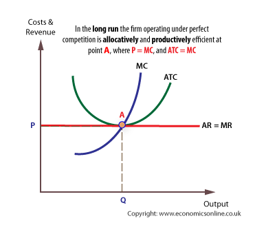 Perfect competition and efficiency (http://www.economicsonline.co.uk/Business%20economics%20graphs/Perfect-competition-efficiency.png)