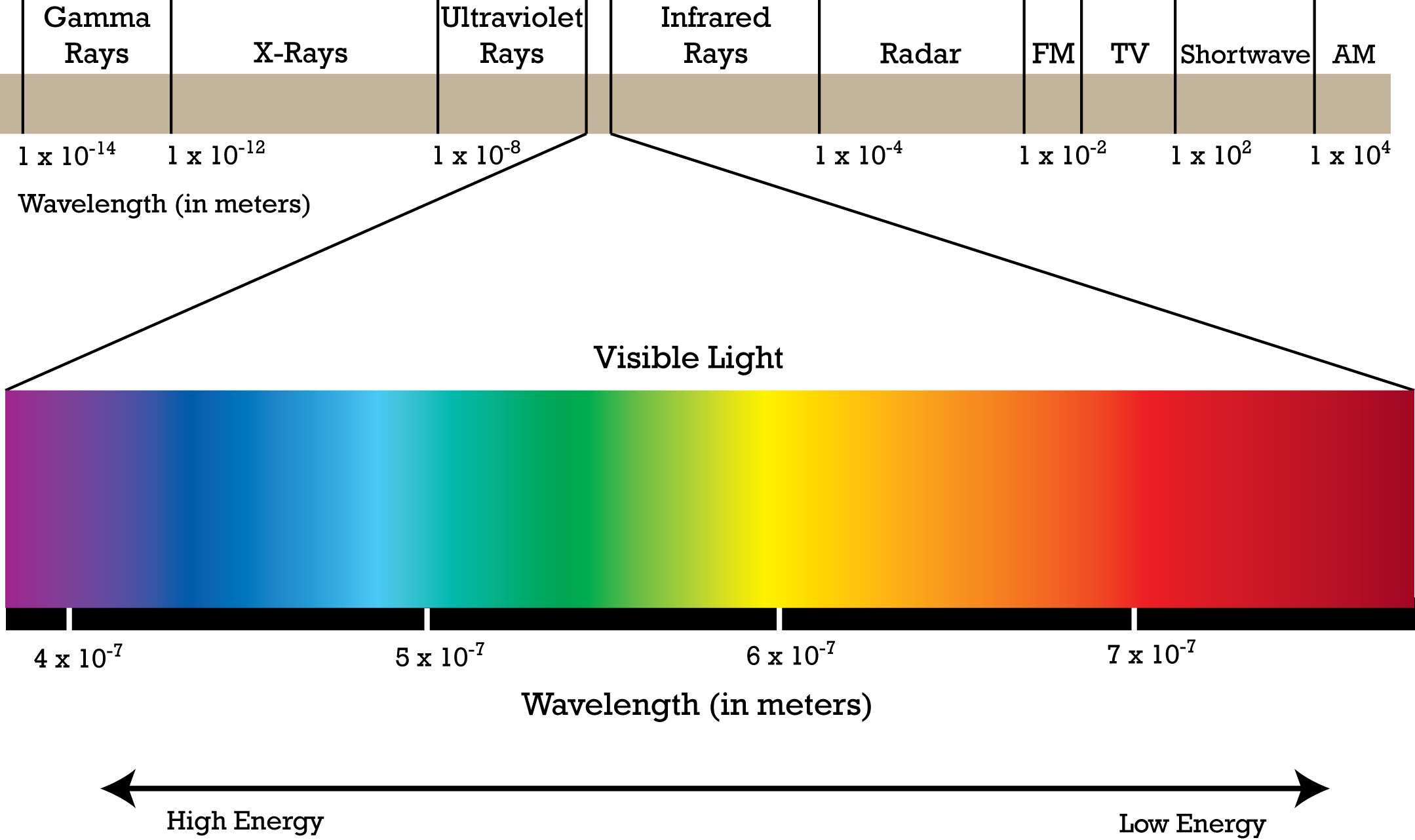 (http://www.pion.cz/_sites/pion/upload/images/a14cf10a5583d19f7cfdebd63cf64382_electromagnetic-spectrum.png)