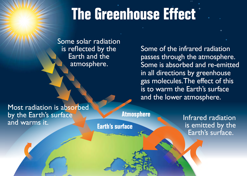 (http://globalwarming-facts.info/wp-content/uploads/1024px-Earths_greenhouse_effect_US_EPA_2012.png)