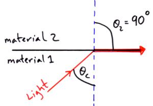 (http://physicsnet.co.uk/wp-content/uploads/2010/08/ref-pic-2.jpg)