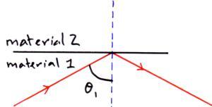(http://physicsnet.co.uk/wp-content/uploads/2010/08/ref-pic-3.jpg)