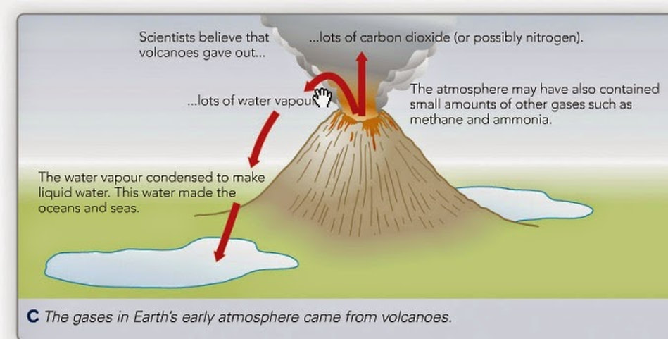 Image result for the early atmosphere (http://sciencetallis.weebly.com/uploads/9/9/6/6/99666290/published/volcanoe.jpg?1501072400)