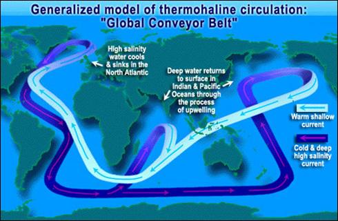 (http://scienceofdoom.files.wordpress.com/2010/02/thermohaline_circulation_nasa.jpg)