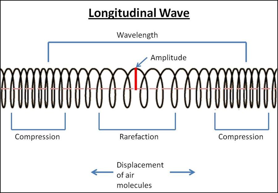 (http://3.bp.blogspot.com/-BAgHbfLAd6w/UT-_dTXnNkI/AAAAAAAAASI/dGmJoiUG1uA/s1600/Longitudinal+Wave.png)