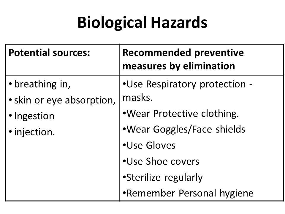 Image result for biological hazards hazards health and social care (http://slideplayer.com/7492354/24/images/61/Biological+Hazards+Potential+sources%3A.jpg)