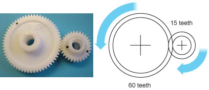A simple gear train made of a big gear and a smaller gear. (http://www.bbc.co.uk/staticarchive/7b293488ff13ae3be3f679798c99ac791b831639.jpg)