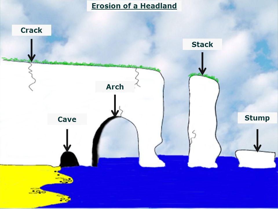 Image result for cave arch stack stump diagram (http://slideplayer.com/8925176/27/images/16/Erosion+of+a+Headland+Crack+Stack+Arch+Cave+Stump.jpg)