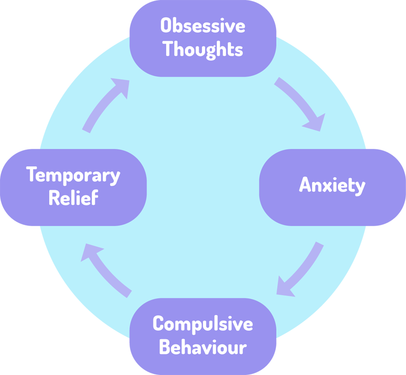 Image result for OCD cycle (http://maternalmentalhealth.org/img/cycle-diagram-OCD.png)