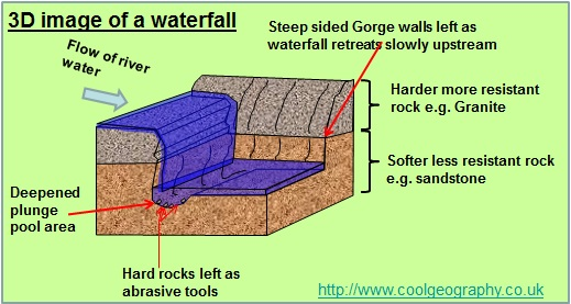 Image result for formation of waterfall and gorge (http://www.coolgeography.co.uk/GCSE/AQA/Water%20on%20the%20Land/Waterfalls/Waterfall_Block_Diagram.jpg)