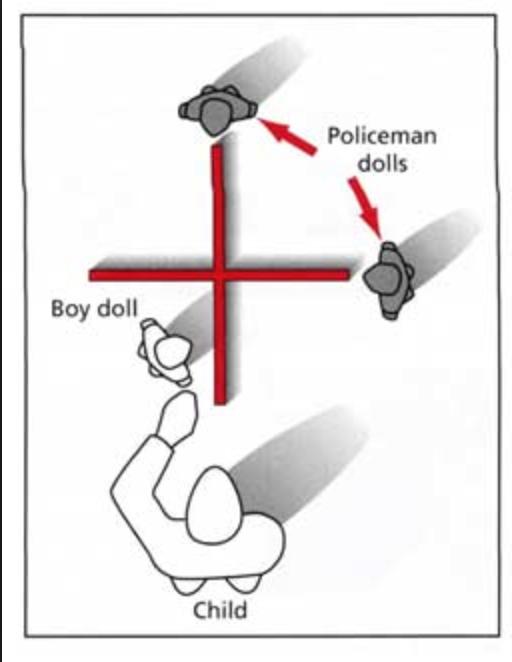 Image result for policeman doll study (http://developmentalpsychologykthomson.weebly.com/uploads/2/6/4/6/26463088/8708324_orig.png)