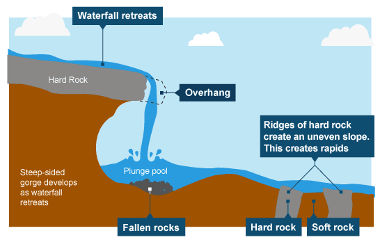Image result for waterfall and gorge formation diagram (http://www.bbc.co.uk/staticarchive/8561fe3f12ef9ffced95c681049eed0304d2dd39.png)
