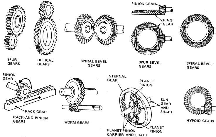 Image result for different types of gears (http://2.bp.blogspot.com/-HJNGAfAySg8/Vx07qbz9sfI/AAAAAAAAB18/Pko3MffSkLsCY8wMkZliXwH6sfvPRqQ_QCK4B/s1600/03f2ae1f84bd9e92f27ee663e18a1f39.jpg)