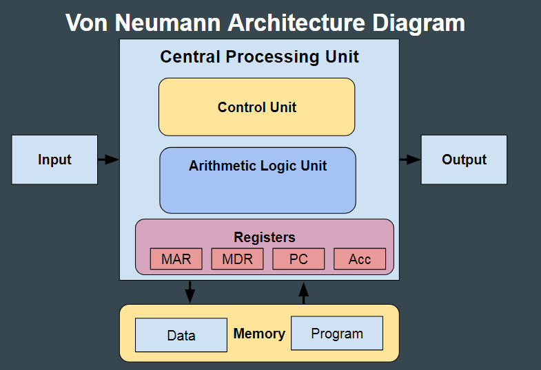 """Image result for von neumann architecture diagram"""" (http://learnlearn.uk/gcsecs/wp-content/uploads/sites/8/2018/01/von-neumann-architecture-gcse-ocr.png)"""