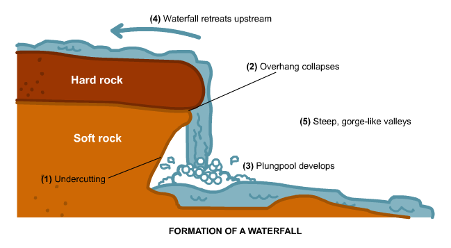 (http://upload.wikimedia.org/wikipedia/commons/c/cc/Waterfall_formation23.png)