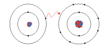 (http://upload.wikimedia.org/wikipedia/commons/thumb/3/38/Ionic_bonding.svg/225px-Ionic_bonding.svg.png)