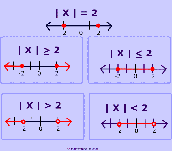 graph (http://www.mathwarehouse.com/absolute-value/inequalities/images/absolute-value-inequality-picture-of-graph2.png)