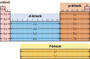 (http://upload.wikimedia.org/wikipedia/commons/thumb/a/a6/Periodic_Table_2.svg/300px-Periodic_Table_2.svg.png)