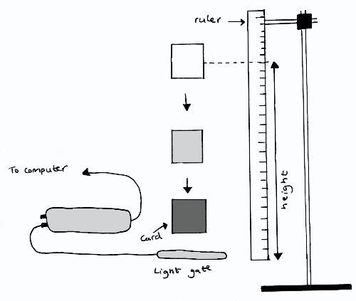 diagram of apparatus (http://www.nuffieldfoundation.org/sites/default/files/images/Investigating%20free%20fall%20with%20a%20light%20gate_344.jpg)
