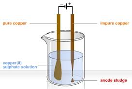 (http://t3.gstatic.com/images?q=tbn:ANd9GcSXBs-1BjGPlOttasE_jJTgAzLK7dmntWtMiYiDSd8EpK6r3h6Ayg:www.frankswebspace.org.uk/ScienceAndMaths/chemistry/copper_files/copperElectrolysis.jpg)