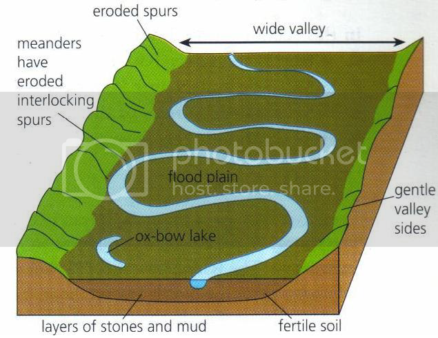 (http://i724.photobucket.com/albums/ww245/MohsinShah11/Geography%20Diagrams/Rivers-Floodplains.png)
