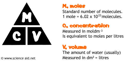 (http://scienceaid.co.uk/chemistry/applied/images/moletriangle.png)
