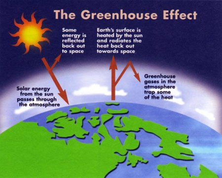 (http://science-at-home.org/wp-content/uploads/2009/09/greenhouse-effect.jpg)