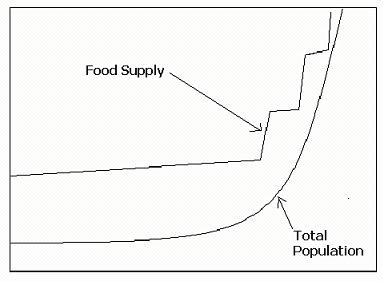 (http://upload.wikimedia.org/wikipedia/en/archive/7/74/20070927012943!Graph_boserup.JPG)