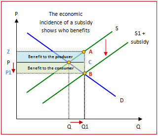 (http://www.economicsonline.co.uk/How%20markets%20work%20graphs/Subsidy_incidence.png)