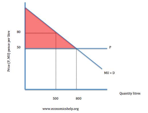 (http://www.economicshelp.org/wp-content/uploads/blog-uploads/2008/01/mu-consumer-surplus-demand.png)