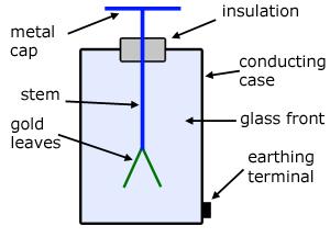 (http://www.a-levelphysicstutor.com/images/fields/goldleaf-es.jpg)