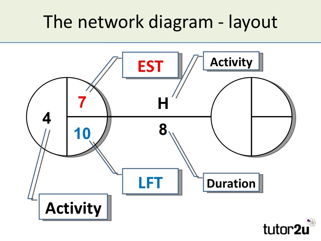 (http://image.slidesharecdn.com/criticalpathanalysis-120102062631-phpapp02/95/critical-path-analysis-9-1024.jpg?cb=1325575430)