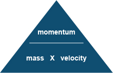 (http://www.bbc.co.uk/schools/gcsebitesize/science/images/add_ocr_phy_momentum_mass_velocity.jpg)