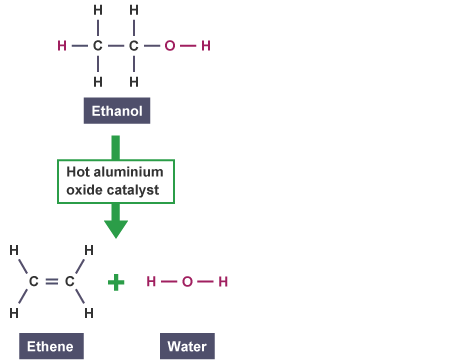 Ethanol is passed over a hot aluminium oxide catalyst to produce ethene and water (http://www.bbc.co.uk/schools/gcsebitesize/science/images/triple_science/105_bitesize_gcse_tschemistry_organicchemistry_ethanoldehydration_464.gif)