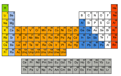 Periodic Table (http://www.cyberphysics.co.uk/Q&A/KS5/radioactivity/periodic%20table.png)