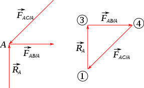 (http://upload.wikimedia.org/wikipedia/commons/thumb/5/52/Cremona_triangle_simple_polygones_forces.svg/287px-Cremona_triangle_simple_polygones_forces.svg.png)
