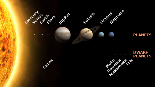 (http://upload.wikimedia.org/wikipedia/commons/thumb/0/00/Solar_System_size_to_scale.svg/512px-Solar_System_size_to_scale.svg.png)