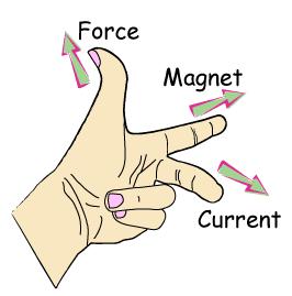 (http://3.bp.blogspot.com/_gRCsART1AI4/TTHndP0HKxI/AAAAAAAAAPE/r7x1L6Pi_qk/s1600/Fleming%2527s-left-hand-rule.png)