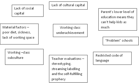 (http://revisesociology.files.wordpress.com/2011/04/factor-working-class.png)