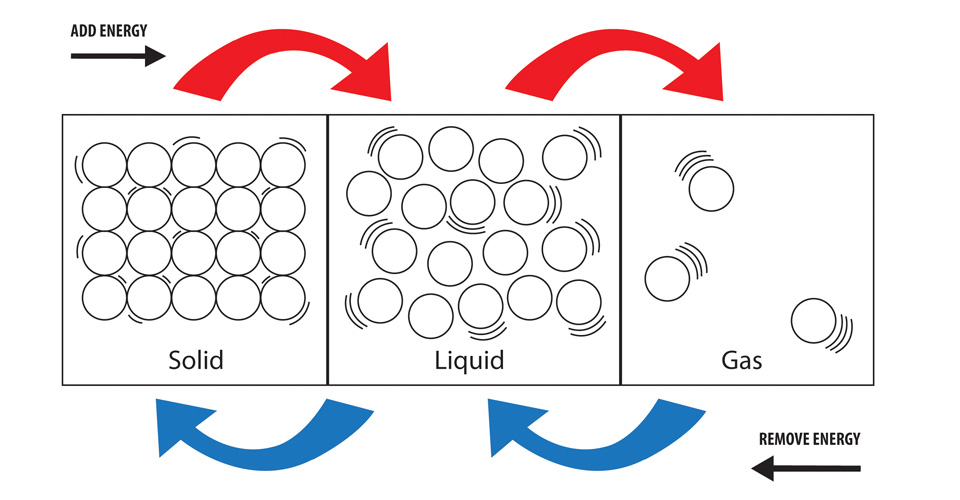 (http://www.middleschoolchemistry.com/img/content/multimedia/chapter_2/lesson_5/states_of_matter_big.jpg)
