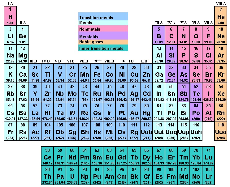 Chemistry aqa further gcse revision cards in gcse chemistry the modern periodic table notes urtaz Image collections