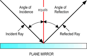 See full size image (http://t2.gstatic.com/images?q=tbn:GyvO3Ta3is1ojM:/url?source=imgres&ct=tbn&q=http://laser.physics.sunysb.edu/~amy/wise2000/websites/Mirror348.jpg&usg=AFQjCNHXe70ve_0QhStXnGZWe5JOZ1D8Vg)