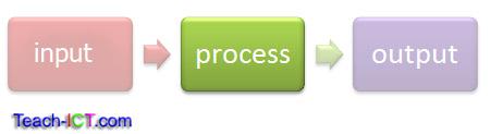 (http://www.teach-ict.com/images/stk/a-computer-process.jpg)