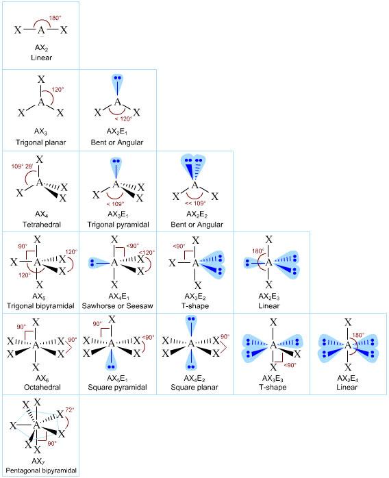 (http://www.chemistry-drills.com/images/vsepr.jpg)