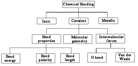 Of Chemical Bonds Worksheet Pixelpaperskin – Chemical Bonds Worksheet