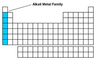 (http://www.sawyerscience.com/assets/images/units/unit_2/alkali_metal_family.jpg)