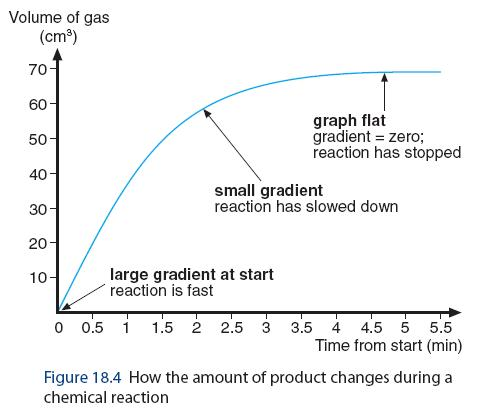 (http://2.bp.blogspot.com/-NSZ9zCVWYYs/UWmNflkRrCI/AAAAAAAAABU/THmz-XWOoY4/s1600/Gradient+of+Graph_Volume+of+gas+evolved.jpg)