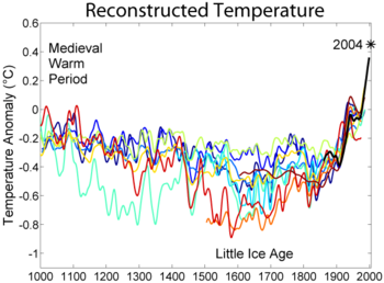 (http://upload.wikimedia.org/wikipedia/commons/thumb/b/bb/1000_Year_Temperature_Comparison.png/350px-1000_Year_Temperature_Comparison.png)